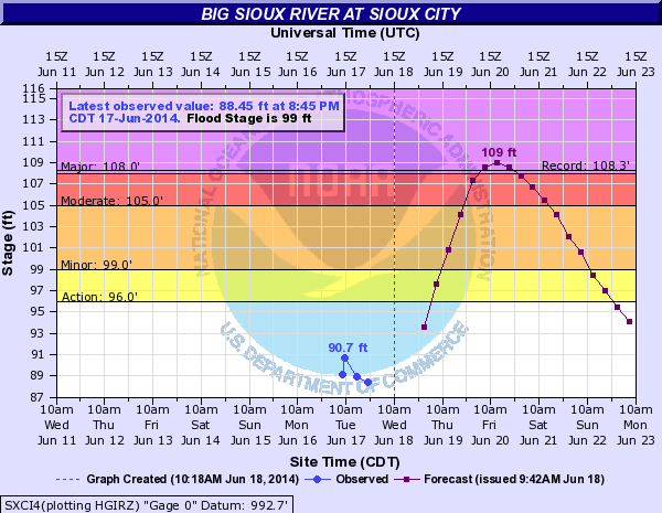 Big Sioux River level predictions for this week (National Weather Service)