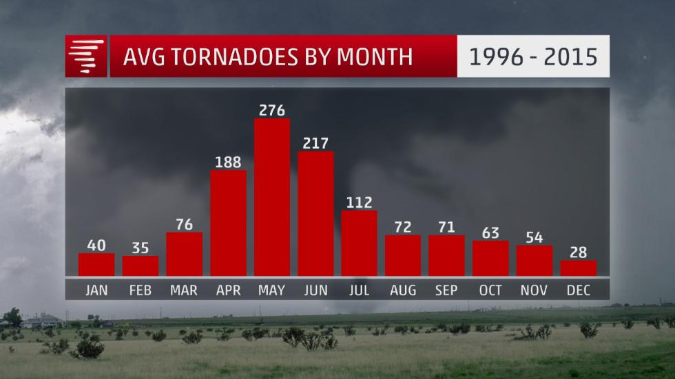 tornadoes-by-month