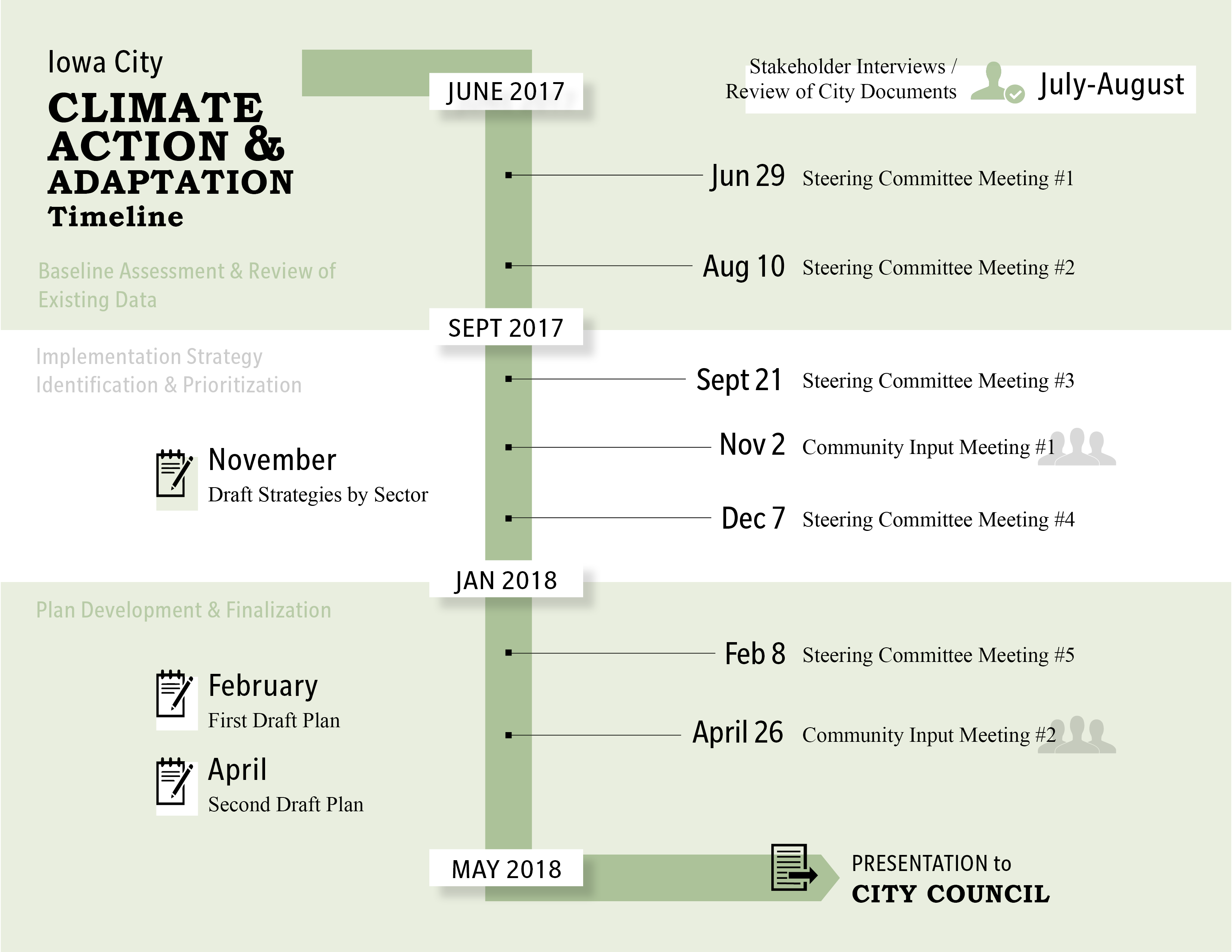Climate Action and Adaptation Timeline _0
