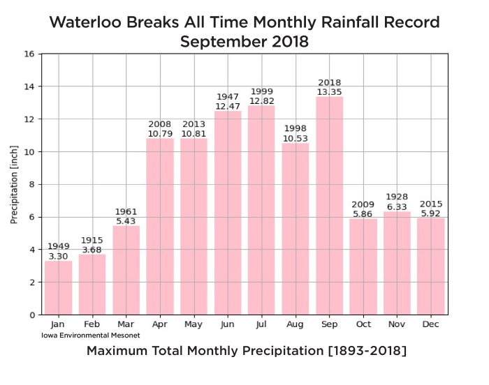 ExtremeWeather_SocialMedia-Waterloo monthly record